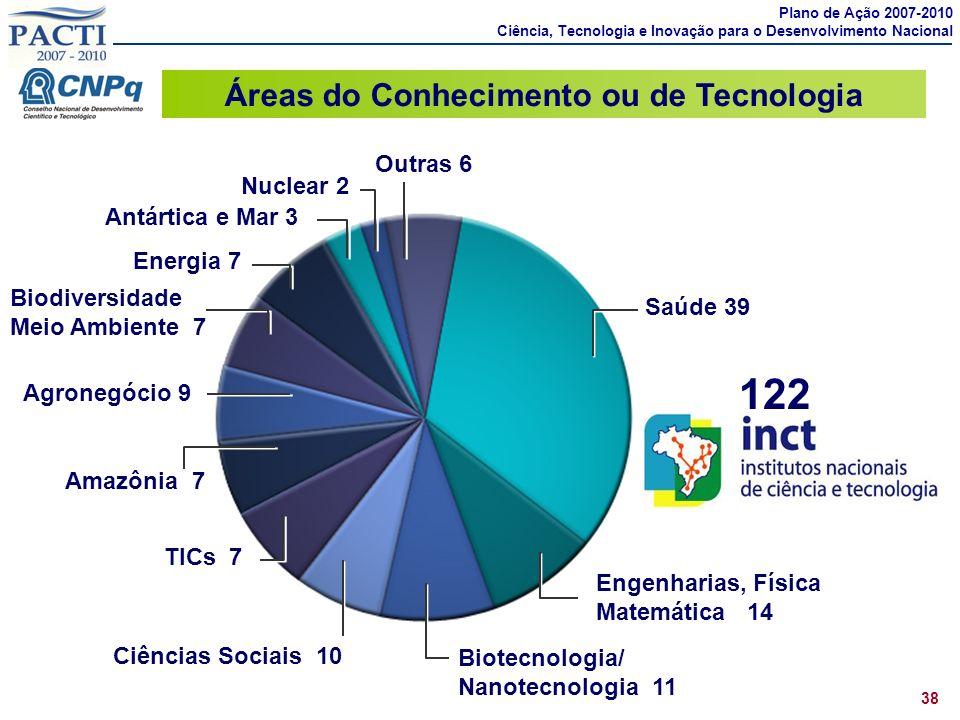 Áreas do Conhecimento ou de Tecnologia Saúde 39 Agronegócio 9 Engenharias, Física Matemática 14 Biotecnologia/ Nanotecnologia 11 Amazônia 7 TICs 7 Bio
