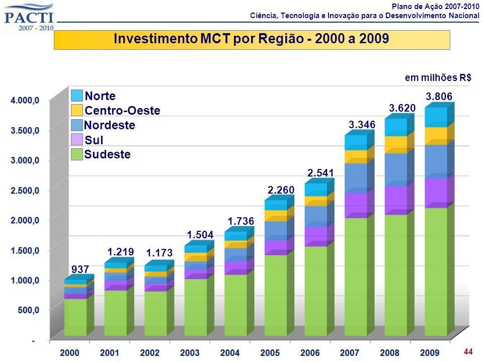 Investimento MCT por Região - 2000 a 2009 44 Plano de Ação 2007-2010 Ciência, Tecnologia e Inovação para o Desenvolvimento Nacional Sudeste Sul Nordes