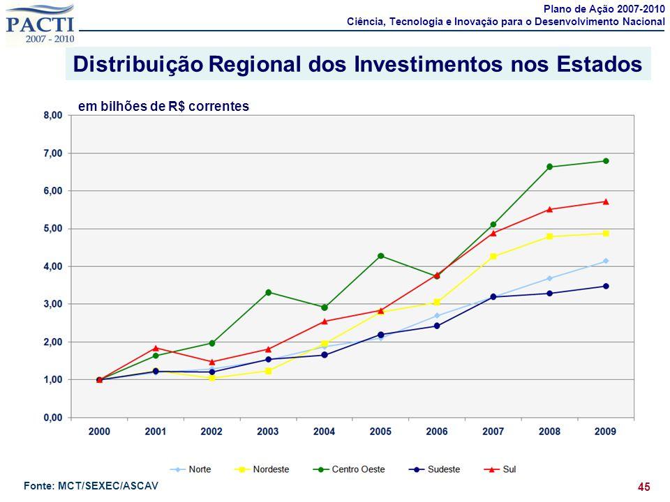 Distribuição Regional dos Investimentos nos Estados 45 Plano de Ação 2007-2010 Ciência, Tecnologia e Inovação para o Desenvolvimento Nacional Fonte: M