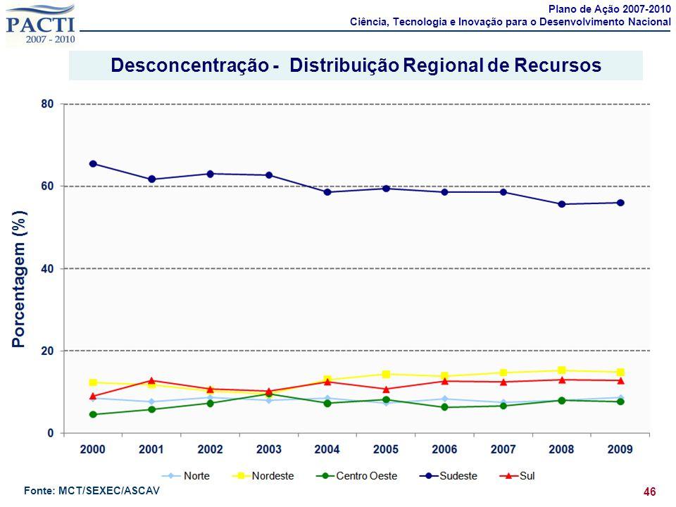 Desconcentração - Distribuição Regional de Recursos 46 Plano de Ação 2007-2010 Ciência, Tecnologia e Inovação para o Desenvolvimento Nacional Fonte: M