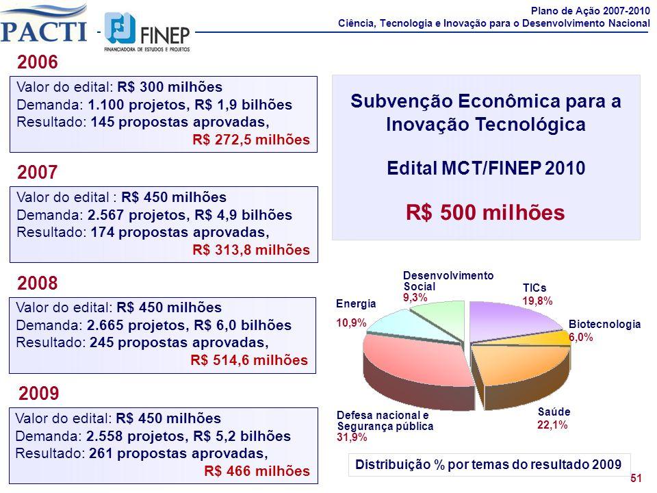 51 Plano de Ação 2007-2010 Ciência, Tecnologia e Inovação para o Desenvolvimento Nacional Subvenção Econômica para a Inovação Tecnológica Edital MCT/F