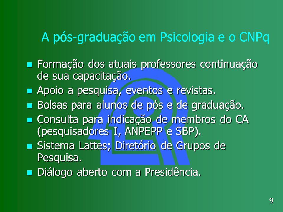 9 A pós-graduação em Psicologia e o CNPq Formação dos atuais professores continuação de sua capacitação. Formação dos atuais professores continuação d