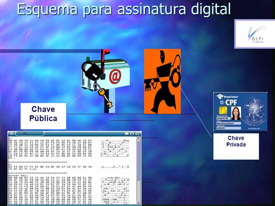 Esquema para assinatura digital Chave Pública Chave Privada