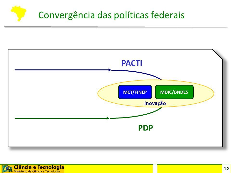 12 PDP PACTI MCT/FINEP MDIC/BNDES inovação Convergência das políticas federais