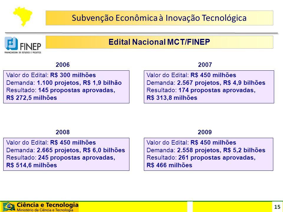 15 Edital Nacional MCT/FINEP Valor do Edital: R$ 300 milhões Demanda: 1.100 projetos, R$ 1,9 bilhão Resultado: 145 propostas aprovadas, R$ 272,5 milhõ