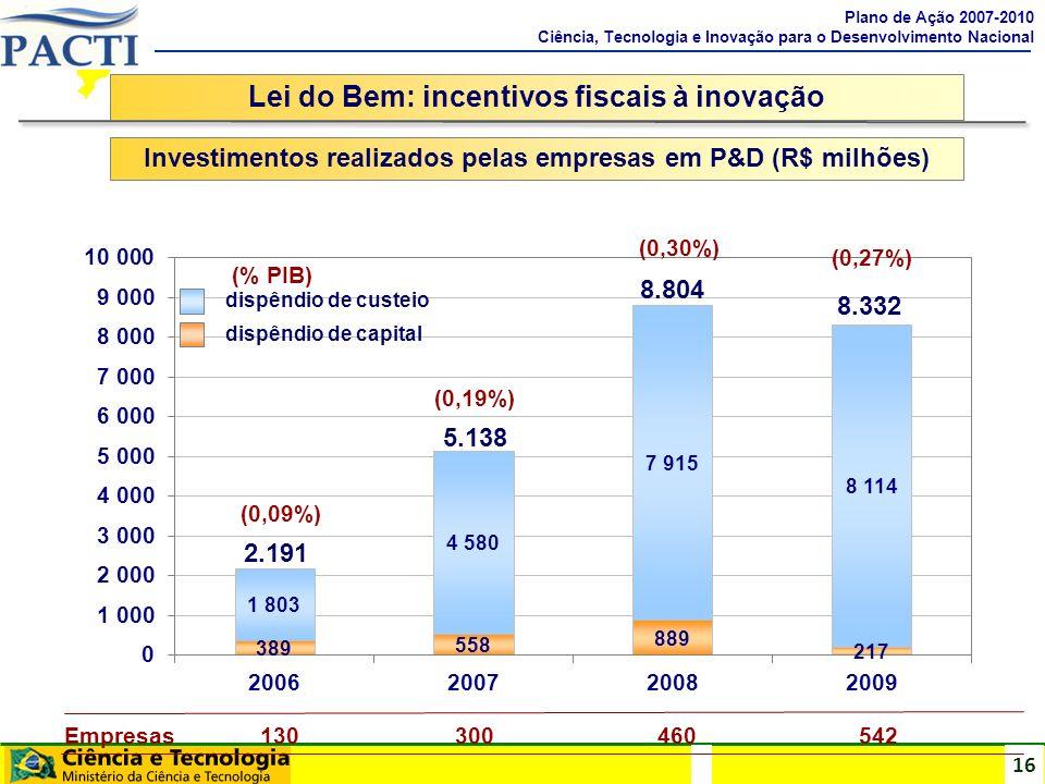 16 Lei do Bem: incentivos fiscais à inovação Investimentos realizados pelas empresas em P&D (R$ milhões) Plano de Ação 2007-2010 Ciência, Tecnologia e