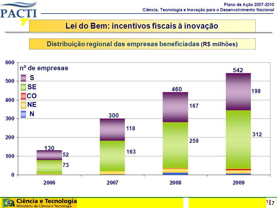 17 Lei do Bem: incentivos fiscais à inovação Distribuição regional das empresas beneficiadas (R$ milhões) 17 Plano de Ação 2007-2010 Ciência, Tecnolog