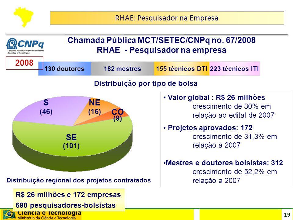 19 SE CO NES (101) (9) (16)(46) 130 doutores182 mestres155 técnicos DTI223 técnicos ITI Distribuição regional dos projetos contratados R$ 26 milhões e