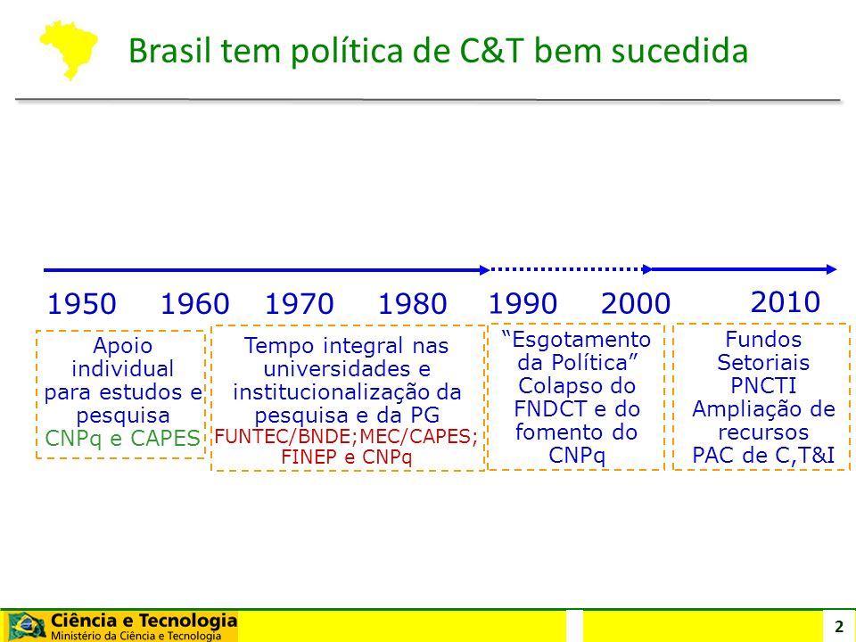 2 1950 1960 2010 1970 1980 Apoio individual para estudos e pesquisa CNPq e CAPES Tempo integral nas universidades e institucionalização da pesquisa e
