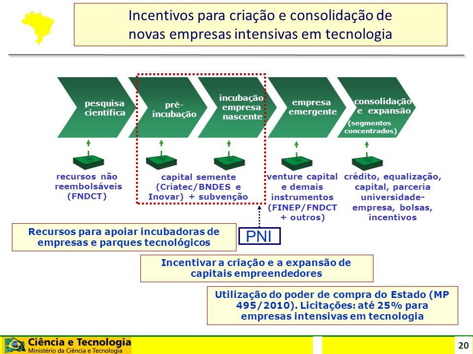20 Incentivos para criação e consolidação de novas empresas intensivas em tecnologia recursos não reembolsáveis (FNDCT) pesquisa científica empresa em