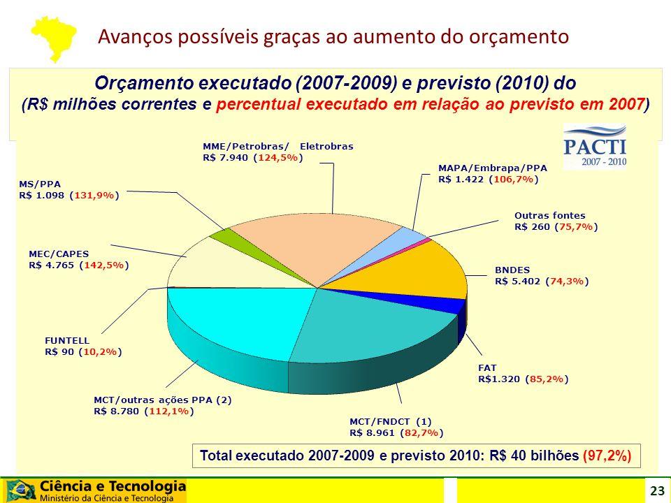 23 Orçamento executado (2007-2009) e previsto (2010) do (R$ milhões correntes e percentual executado em relação ao previsto em 2007) Total executado 2
