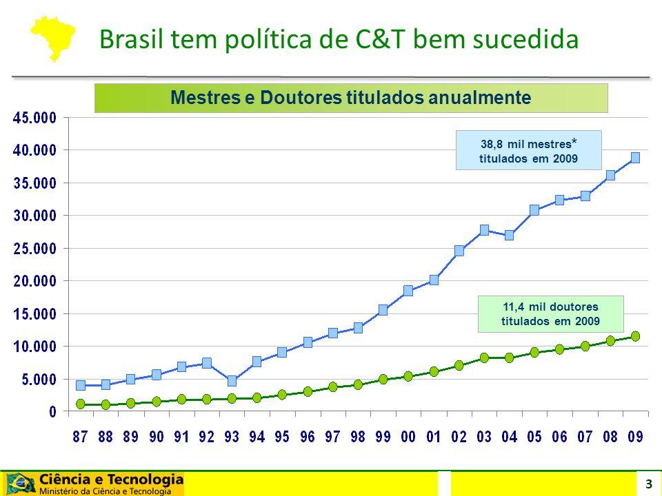 3 Mestres e Doutores titulados anualmente 11,4 mil doutores titulados em 2009 38,8 mil mestres * titulados em 2009 Brasil tem política de C&T bem suce