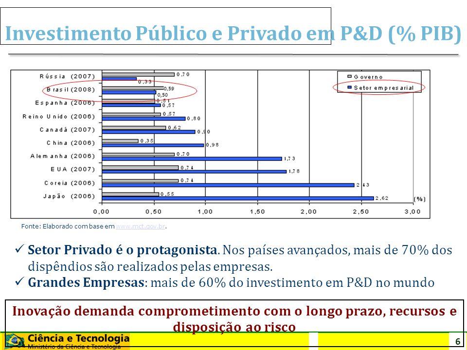 6 Inovação: protagonismo da empresa Investimento Público e Privado em P&D (% PIB) Fonte: Elaborado com base em www.mct.gov.br.www.mct.gov.br Setor Pri