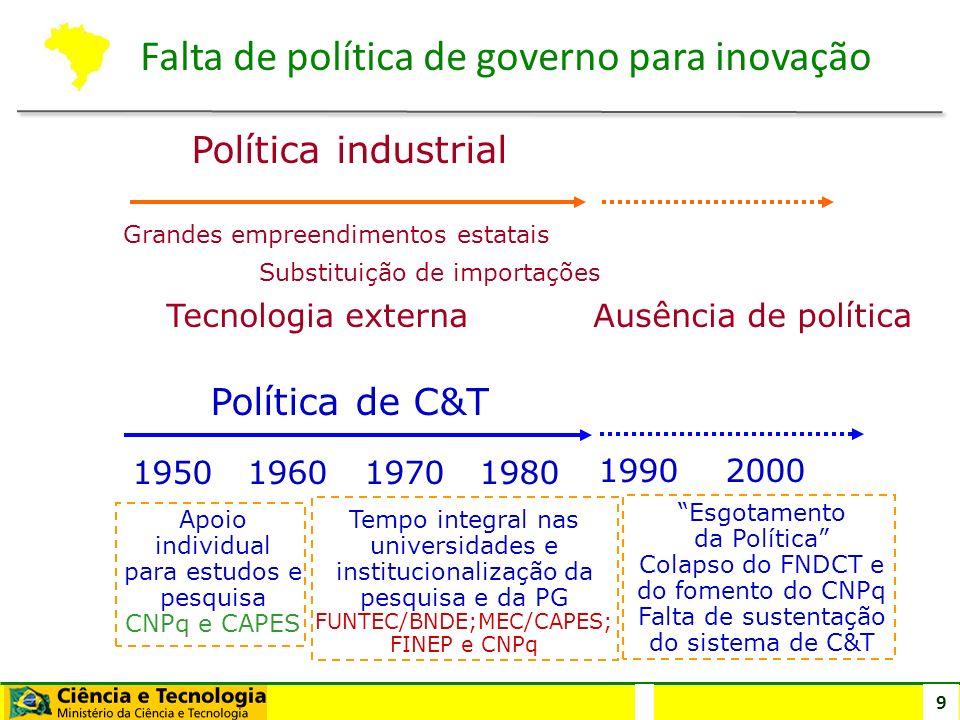 9 Política de C&T Grandes empreendimentos estatais Substituição de importações Tecnologia externa Ausência de política 1950 1960 1990 2000 1970 1980 A