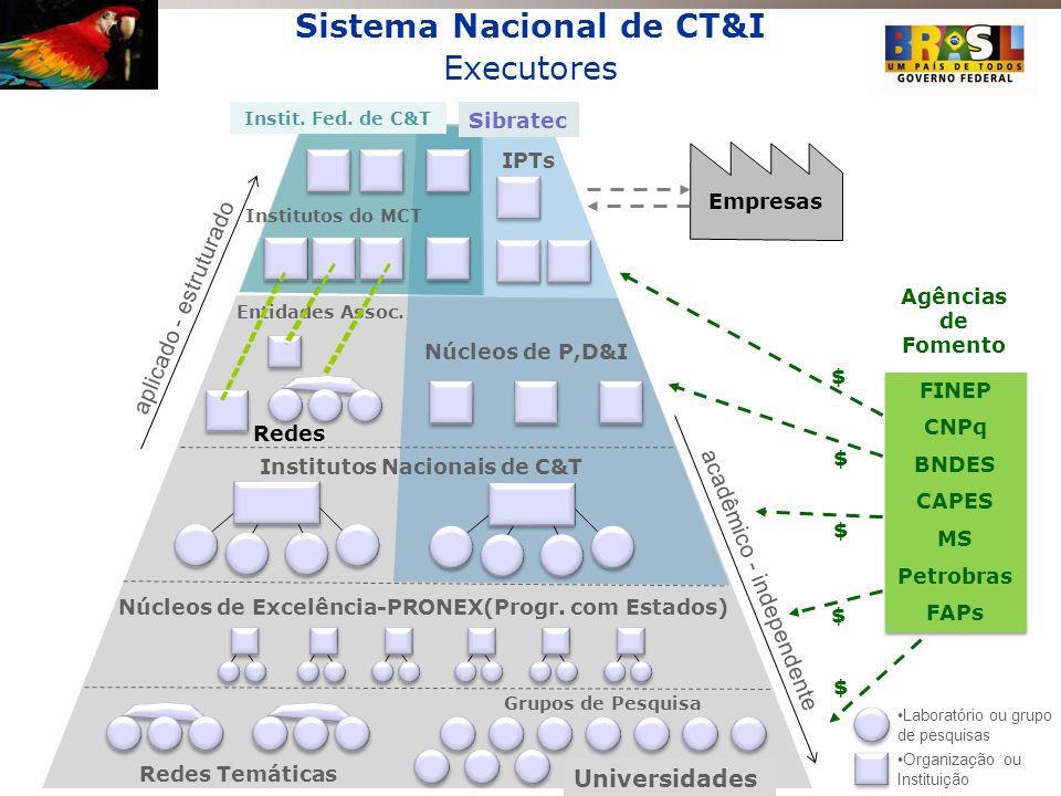 Sistema Nacional de CT&I Executores Entidades Assoc. Redes Núcleos de P,D&I Universidades Redes Temáticas Grupos de Pesquisa Institutos Nacionais de C