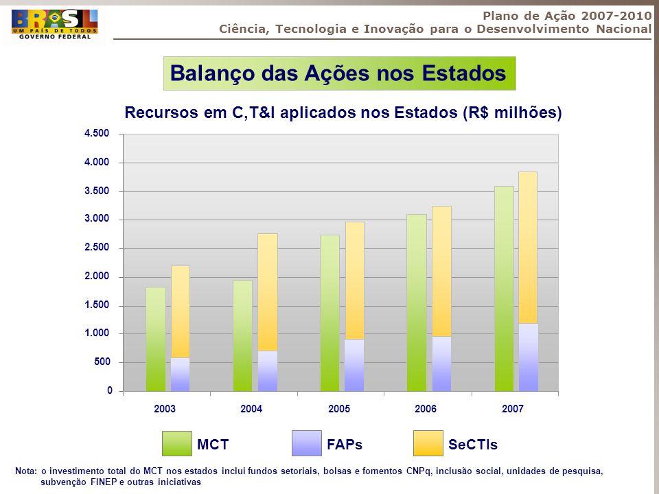Plano de Ação 2007-2010 Ciência, Tecnologia e Inovação para o Desenvolvimento Nacional 0 500 1.000 1.500 2.000 2.500 3.000 3.500 4.000 4.500 200320042