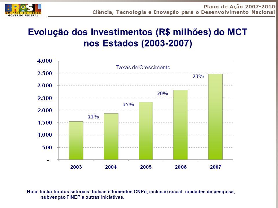 Taxas de Crescimento 21% 25% 20% 23% Plano de Ação 2007-2010 Ciência, Tecnologia e Inovação para o Desenvolvimento Nacional Evolução dos Investimentos