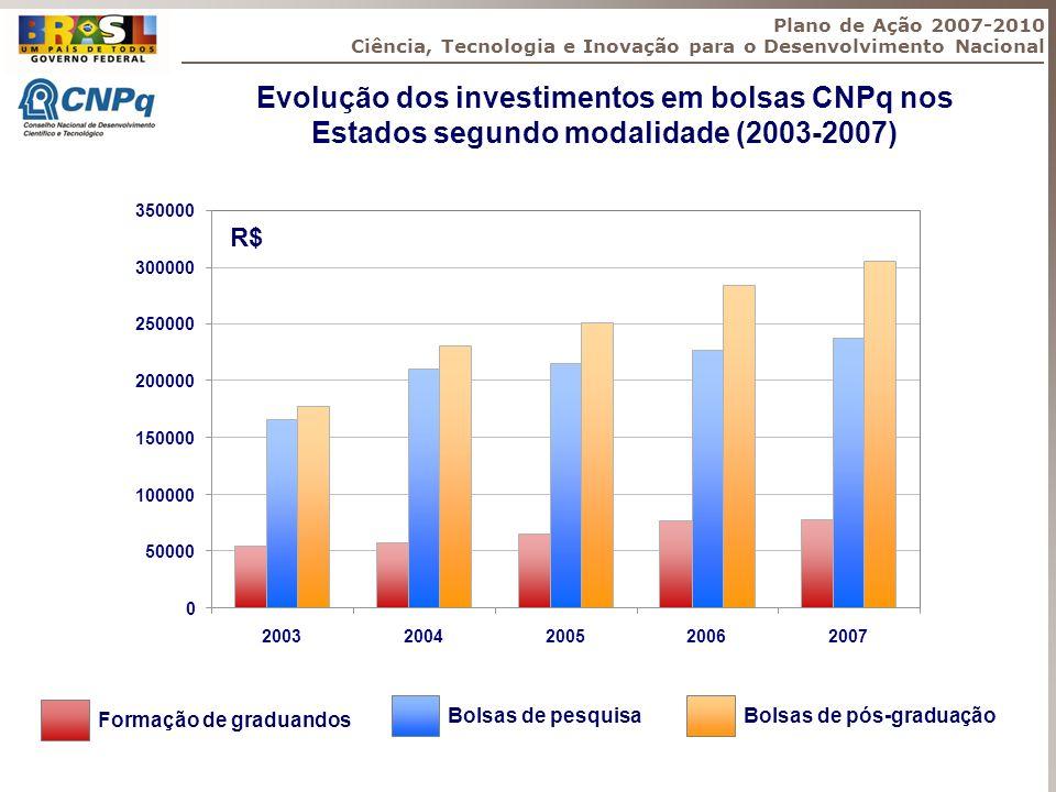 Plano de Ação 2007-2010 Ciência, Tecnologia e Inovação para o Desenvolvimento Nacional Formação de graduandos Bolsas de pesquisa Bolsas de pós-graduaç