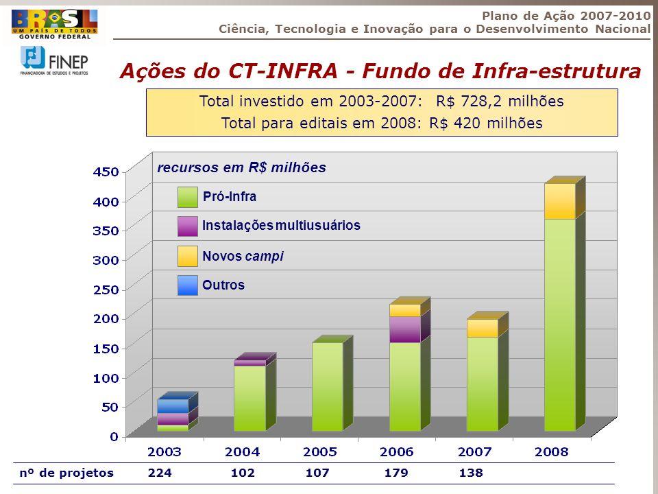 Ações do CT-INFRA - Fundo de Infra-estrutura Total investido em 2003-2007: R$ 728,2 milhões Total para editais em 2008: R$ 420 milhões recursos em R$