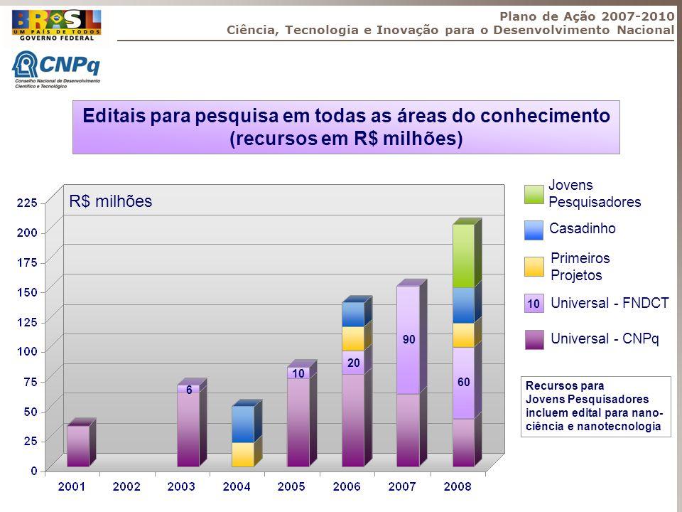 Editais para pesquisa em todas as áreas do conhecimento (recursos em R$ milhões) R$ milhões 6 10 20 90 60 Jovens Pesquisadores Casadinho Primeiros Pro