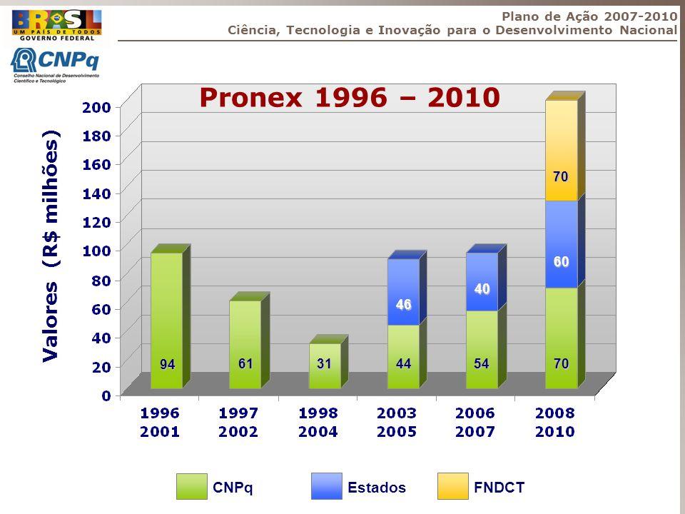 Pronex 1996 – 2010 Valores (R$ milhões) CNPq Estados FNDCT 94 61 31 44 54 46 70 60 70 40 Plano de Ação 2007-2010 Ciência, Tecnologia e Inovação para o