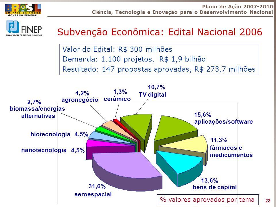 Subvenção Econômica: Edital Nacional 2006 Valor do Edital: R$ 300 milhões Demanda: 1.100 projetos, R$ 1,9 bilhão Resultado: 147 propostas aprovadas, R