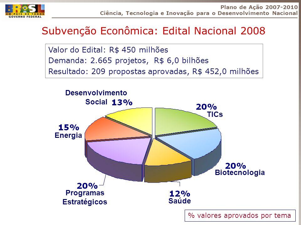 Valor do Edital: R$ 450 milhões Demanda: 2.665 projetos, R$ 6,0 bilhões Resultado: 209 propostas aprovadas, R$ 452,0 milhões % valores aprovados por t