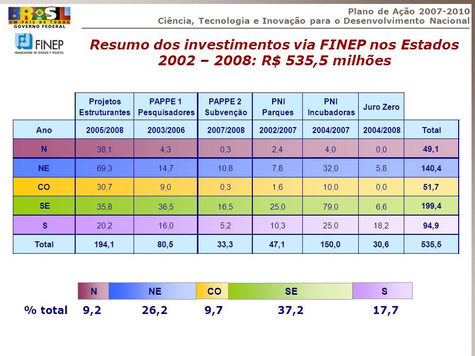 Plano de Ação 2007-2010 Ciência, Tecnologia e Inovação para o Desenvolvimento Nacional Resumo dos investimentos via FINEP nos Estados 2002 – 2008: R$
