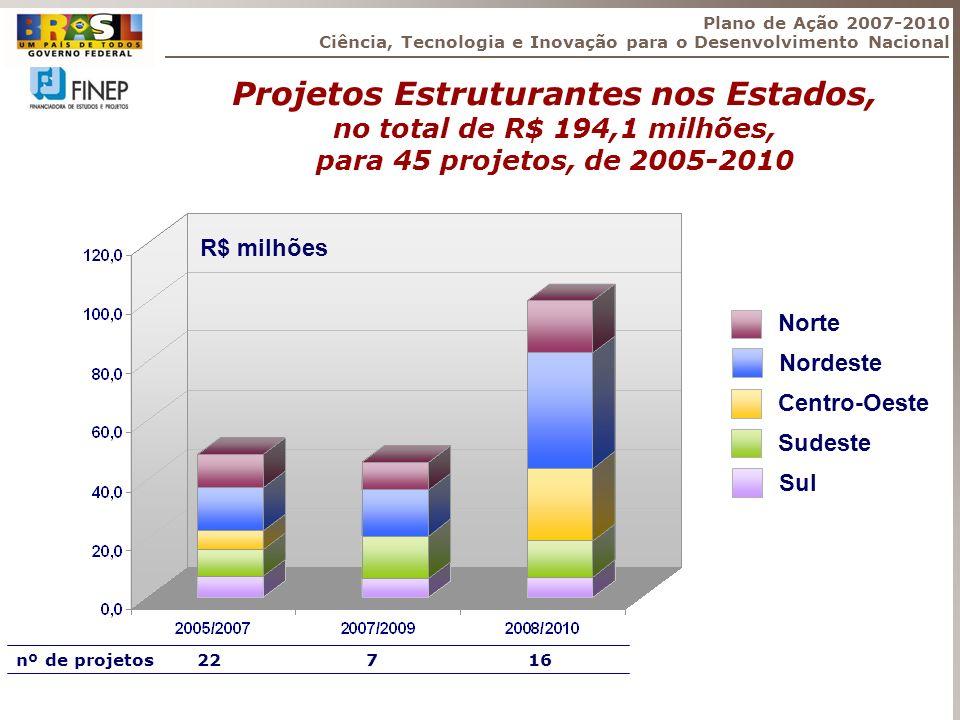 Projetos Estruturantes nos Estados, no total de R$ 194,1 milhões, para 45 projetos, de 2005-2010 Plano de Ação 2007-2010 Ciência, Tecnologia e Inovaçã