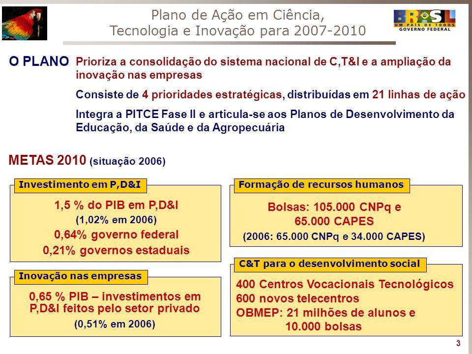 METAS 2010 (situação 2006) 1,5 % do PIB em P,D&I (1,02% em 2006) 0,64% governo federal 0,21% governos estaduais Investimento em P,D&I Inovação nas emp