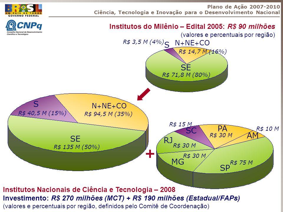 Institutos do Milênio – Edital 2005: R$ 90 milhões (valores e percentuais por região) Institutos Nacionais de Ciência e Tecnologia – 2008 Investimento