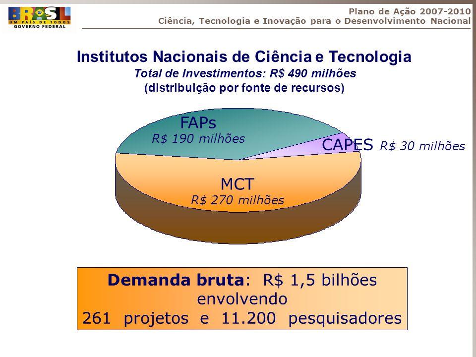Institutos Nacionais de Ciência e Tecnologia Total de Investimentos: R$ 490 milhões (distribuição por fonte de recursos) MCT R$ 270 milhões FAPs R$ 19