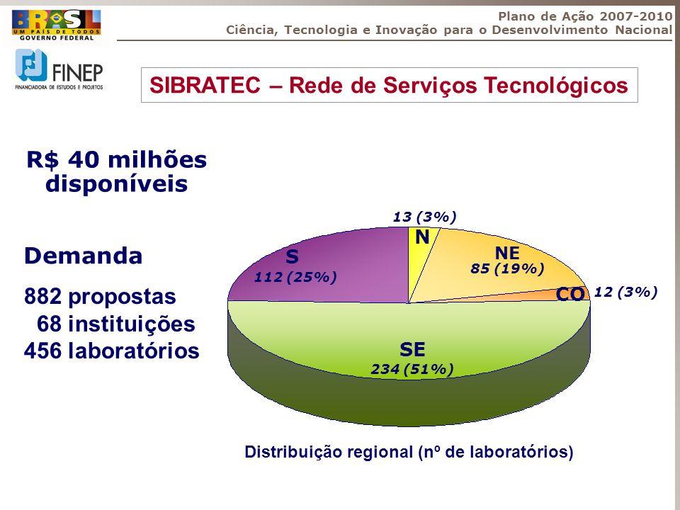 SIBRATEC – Rede de Serviços Tecnológicos Distribuição regional (nº de laboratórios) SE 234 (51%) S 112 (25%) NE 85 (19%) N 13 (3%) CO 12 (3%) 882 prop