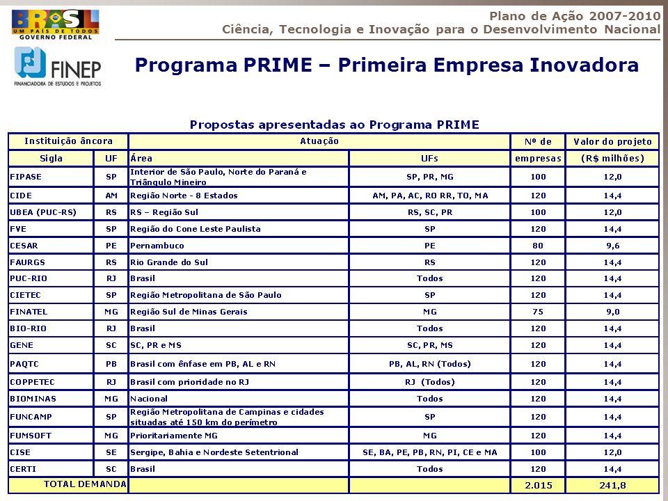 Programa PRIME – Primeira Empresa Inovadora Plano de Ação 2007-2010 Ciência, Tecnologia e Inovação para o Desenvolvimento Nacional