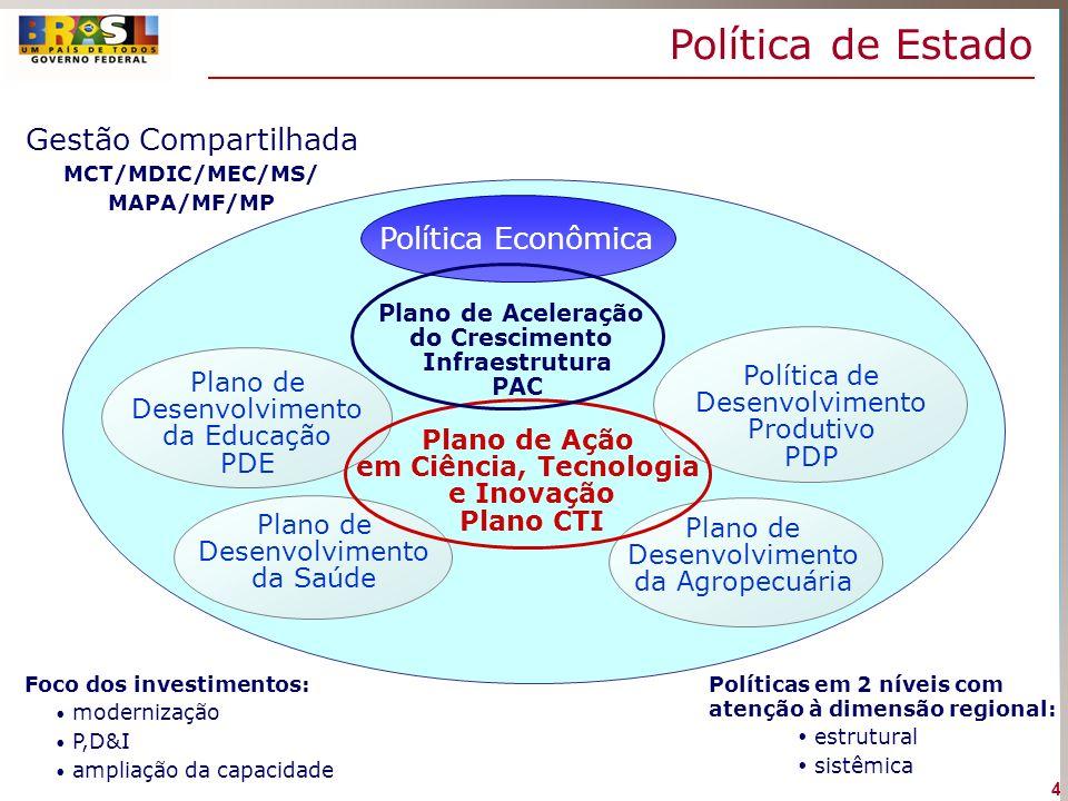 Política de Estado Foco dos investimentos: modernização P,D&I ampliação da capacidade Políticas em 2 níveis com atenção à dimensão regional: estrutura