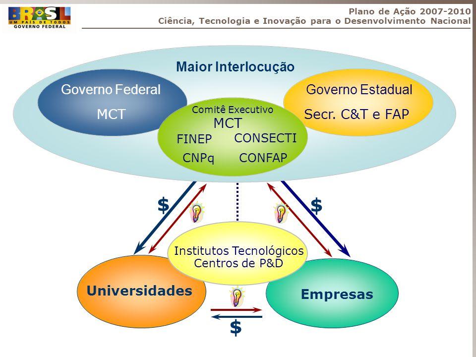 Empresas Universidades Institutos Tecnológicos Centros de P&D $ $ $ Plano de Ação 2007-2010 Ciência, Tecnologia e Inovação para o Desenvolvimento Naci