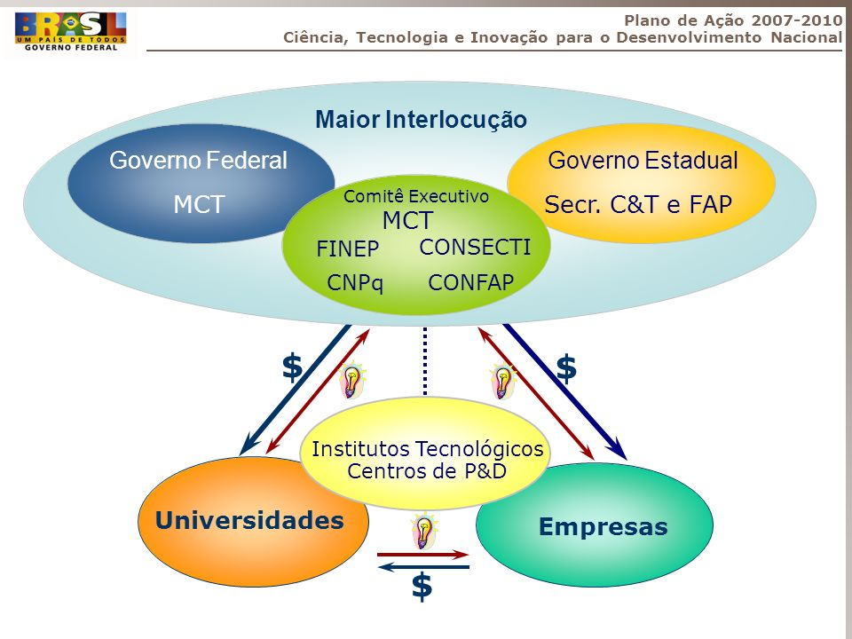 Sistema Nacional de CT&I Executores Entidades Assoc.
