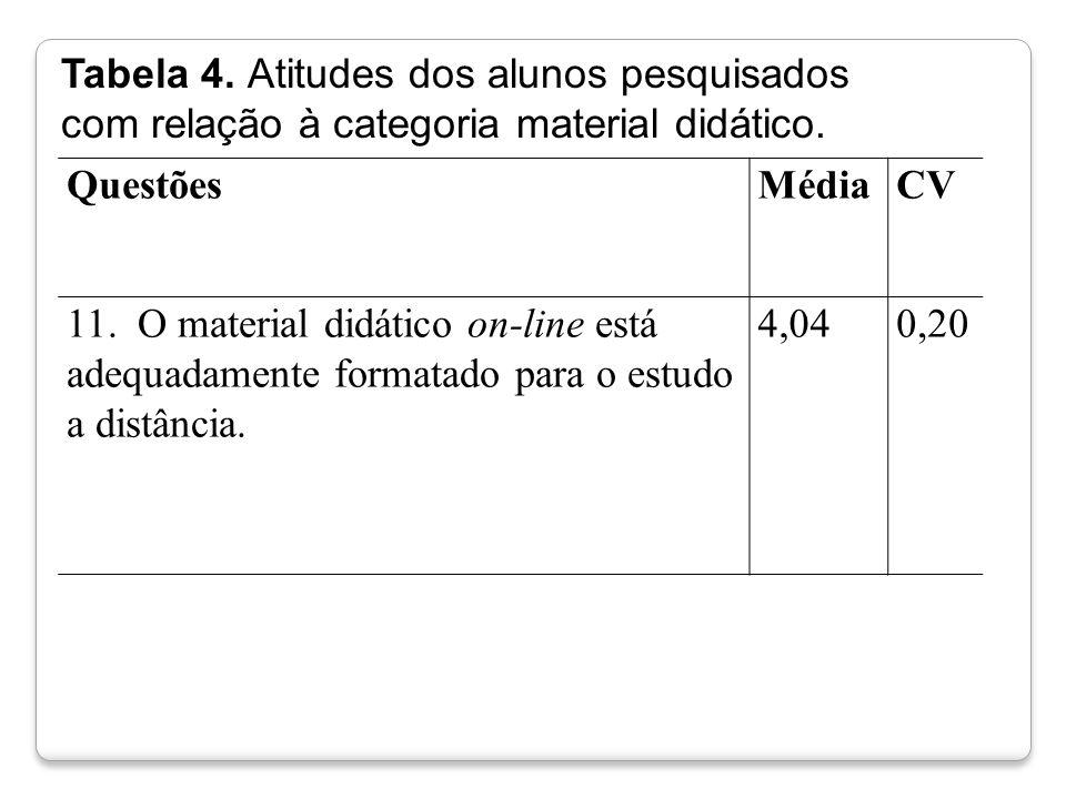 QuestõesMédiaCV 11. O material didático on-line está adequadamente formatado para o estudo a distância. 4,040,20 Tabela 4. Atitudes dos alunos pesquis