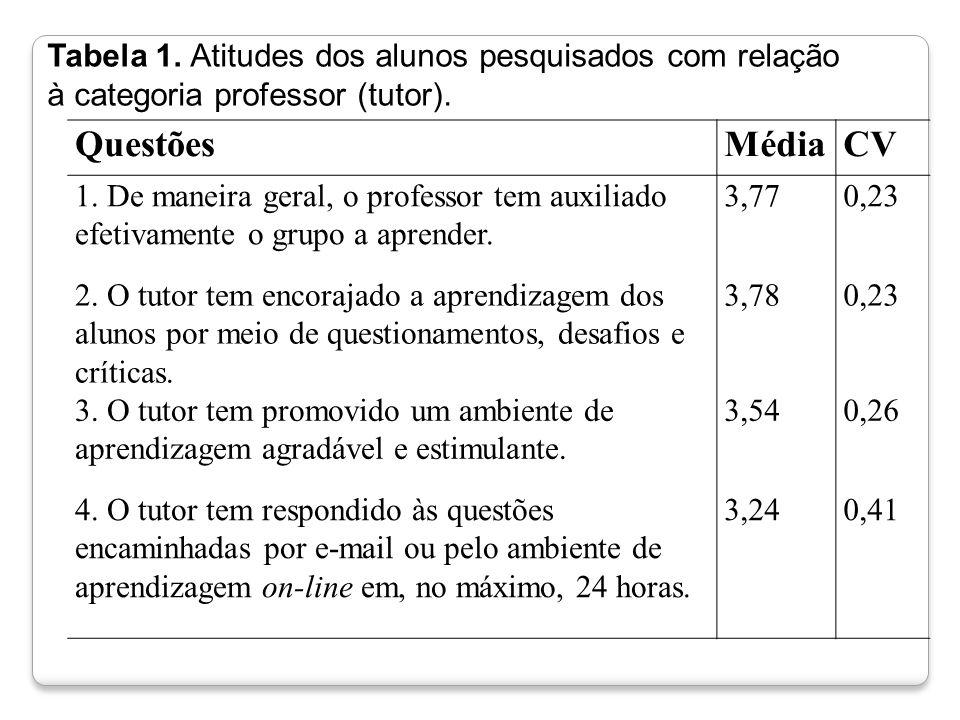 Tabela 1. Atitudes dos alunos pesquisados com relação à categoria professor (tutor). QuestõesMédiaCV 1. De maneira geral, o professor tem auxiliado ef