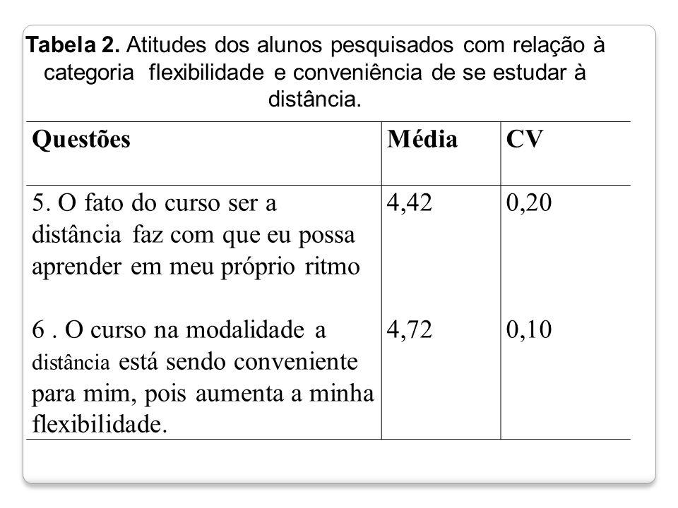 QuestõesMédiaCV 5. O fato do curso ser a distância faz com que eu possa aprender em meu próprio ritmo 4,420,20 6. O curso na modalidade a distância es