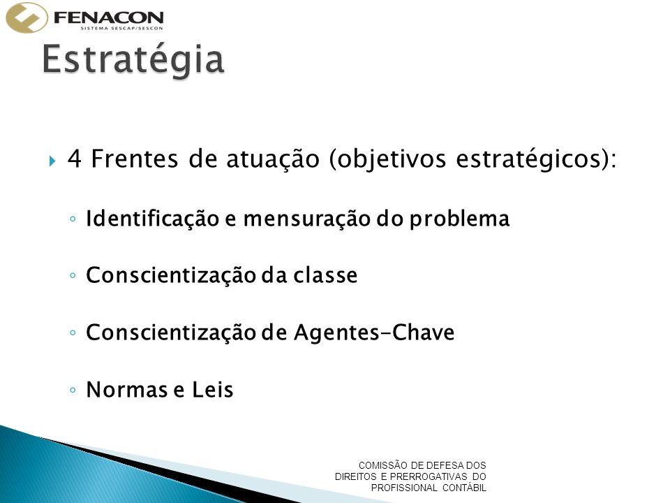 4 Frentes de atuação (objetivos estratégicos): Identificação e mensuração do problema Conscientização da classe Conscientização de Agentes-Chave Normas e Leis COMISSÃO DE DEFESA DOS DIREITOS E PRERROGATIVAS DO PROFISSIONAL CONTÁBIL