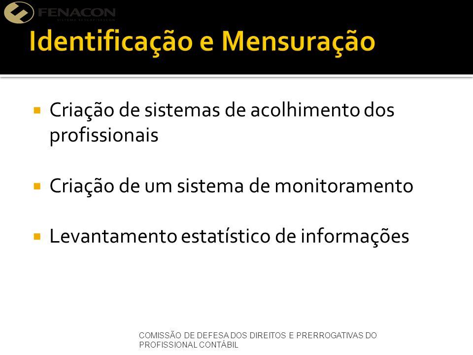Criação de sistemas de acolhimento dos profissionais Criação de um sistema de monitoramento Levantamento estatístico de informações COMISSÃO DE DEFESA DOS DIREITOS E PRERROGATIVAS DO PROFISSIONAL CONTÁBIL