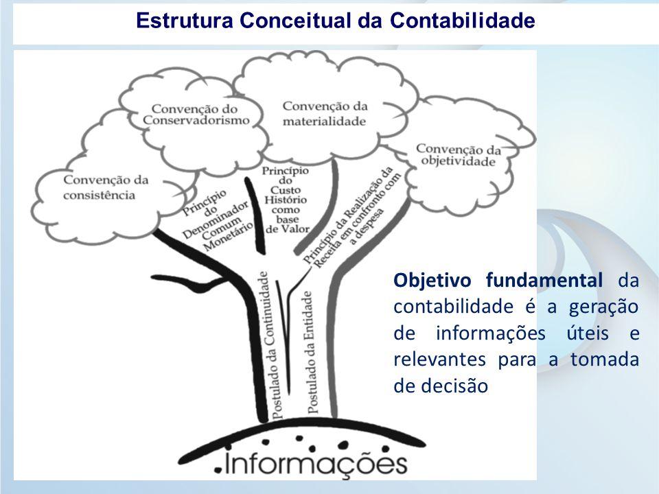 Estrutura Conceitual da Contabilidade Objetivo fundamental da contabilidade é a geração de informações úteis e relevantes para a tomada de decisão