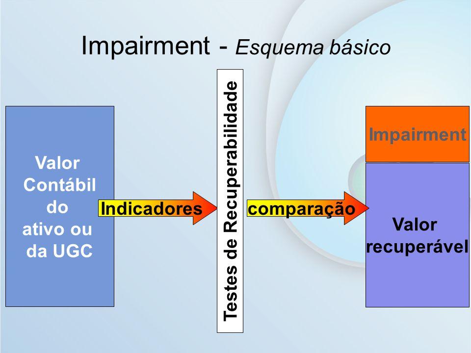 Valor Contábil do ativo ou da UGC Valor recuperável Impairment Indicadores Testes de Recuperabilidade comparação Impairment - Esquema básico