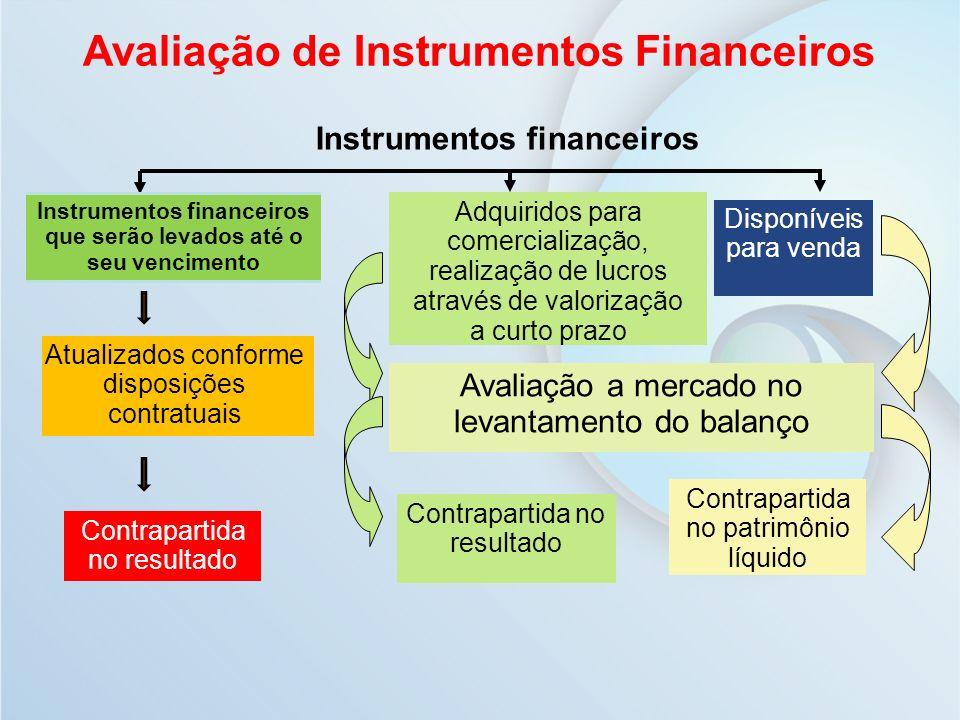 Instrumentos financeiros que serão levados até o seu vencimento Atualizados conforme disposições contratuais Disponíveis para venda Adquiridos para co
