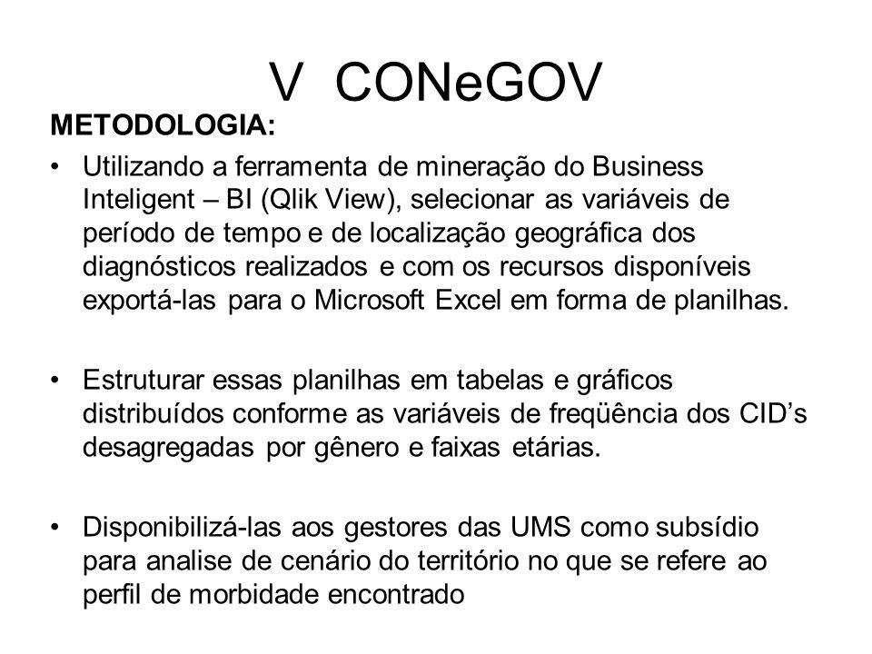 V CONeGOV METODOLOGIA: Utilizando a ferramenta de mineração do Business Inteligent – BI (Qlik View), selecionar as variáveis de período de tempo e de