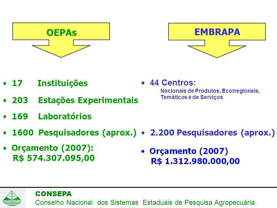 CONSEPA Conselho Nacional dos Sistemas Estaduais de Pesquisa Agropecuária OEPAs 1600 Pesquisadores (aprox.) 203 Estações Experimentais 169 Laboratórios 17 Instituições EMBRAPA 44 Centros: Nacionais de Produtos, Ecorregionais, Temáticos e de Serviços 2.200 Pesquisadores (aprox.) Orçamento (2007): R$ 574.307.095,00