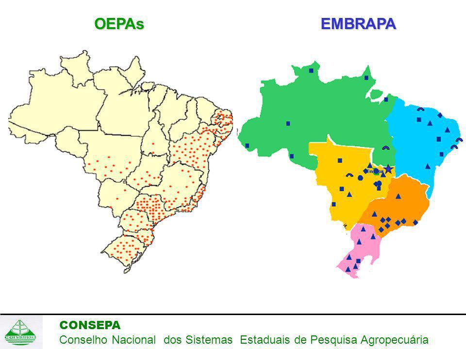 CONSEPA Conselho Nacional dos Sistemas Estaduais de Pesquisa Agropecuária OEPAsEMBRAPA