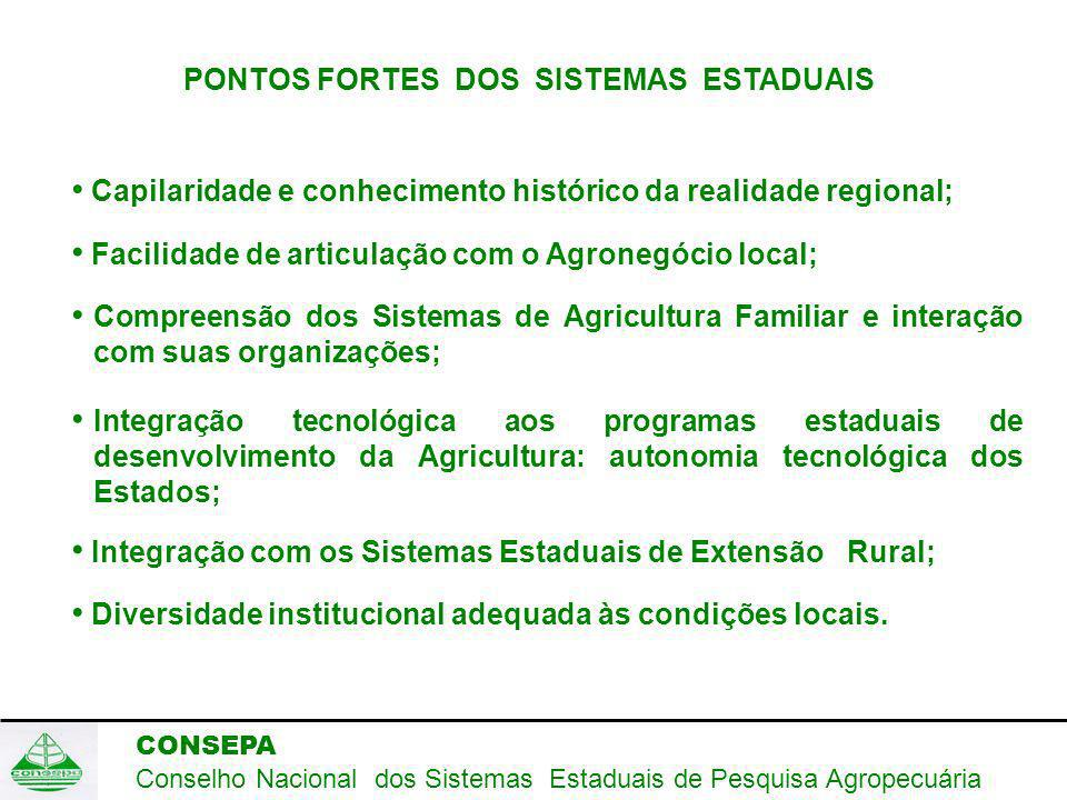 CONSEPA Conselho Nacional dos Sistemas Estaduais de Pesquisa Agropecuária PONTOS FORTES DOS SISTEMAS ESTADUAIS Capilaridade e conhecimento histórico da realidade regional; Facilidade de articulação com o Agronegócio local; Compreensão dos Sistemas de Agricultura Familiar e interação com suas organizações; Integração tecnológica aos programas estaduais de desenvolvimento da Agricultura: autonomia tecnológica dos Estados; Integração com os Sistemas Estaduais de Extensão Rural; Diversidade institucional adequada às condições locais.