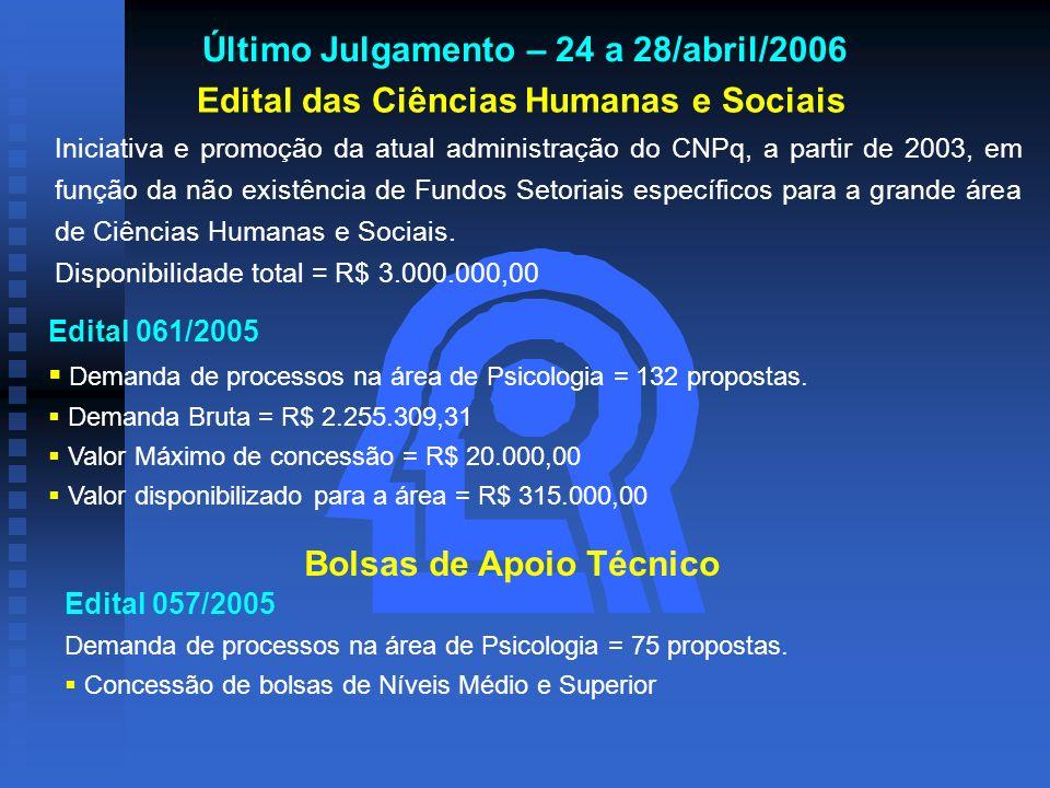 Último Julgamento – 24 a 28/abril/2006 Edital das Ciências Humanas e Sociais Iniciativa e promoção da atual administração do CNPq, a partir de 2003, e